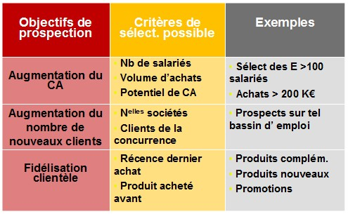 Lancer un nouveau produit, élaborer le Plan Marketing (Partie 1) 6