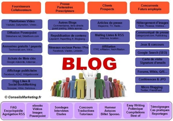 10 conseils pour lancer un Blog Pro et le faire connaître ! 6