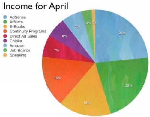 Les 9 outils pour gagner de l'argent avec son blog ! 2