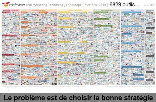 Les 45 stratégies WebMarketing incontournables pour générer du trafic 10