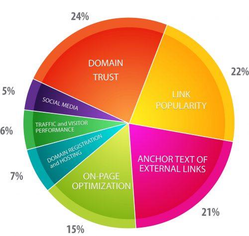 Les 45 stratégies WebMarketing incontournables pour générer du trafic 51