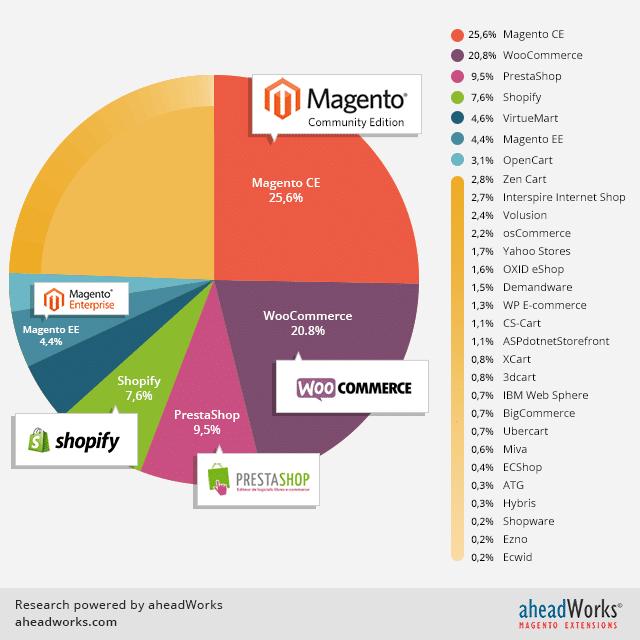 16 fondamentaux pour réussir ses fiches produits e-commerce 46