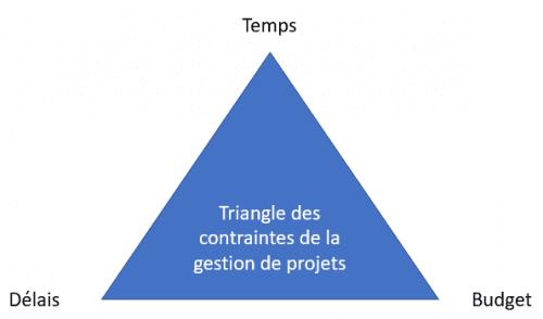 Les 6 étapes incontournables pour bien gérer un projet ! 2