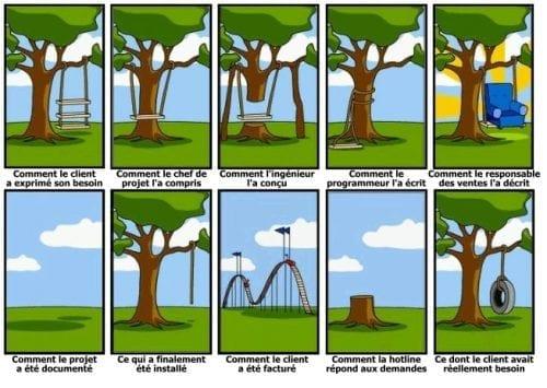 Les 6 étapes incontournables pour bien gérer un projet ! 4