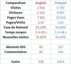 statistiques visites blog
