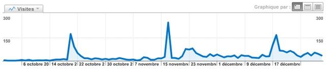 stats visite blog