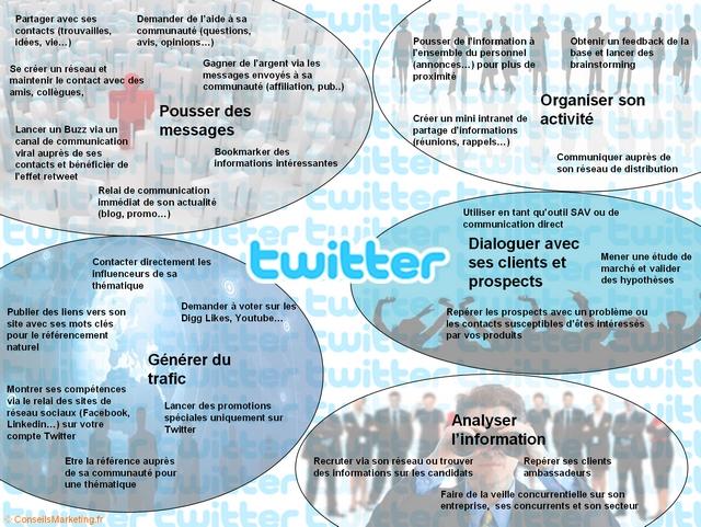 usages de Twitter en entreprise