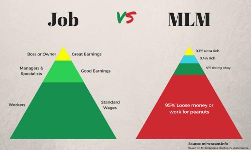 Dans Tous Les Deux Systeme De Ventes Le Recrutement Vendeurs Promoteurs Est Une Des Cles Du MLM Et Marketing Reseau