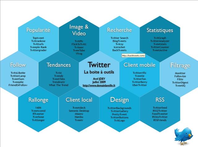 principaux outils pour twitter