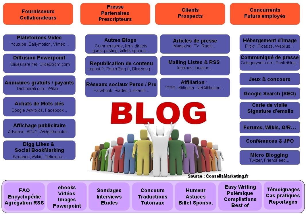 reussir son blog pro