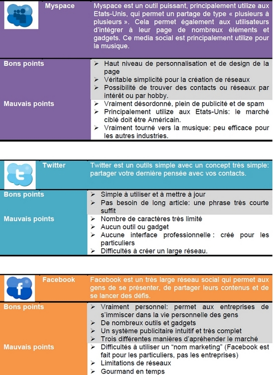 comparaison facebook twitter myspace