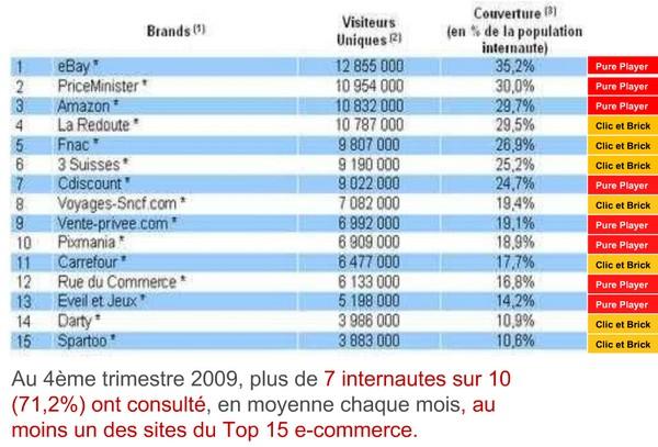 top sites ecommerce