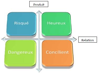 typologies clients