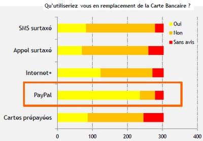 solutions paiement alternatif