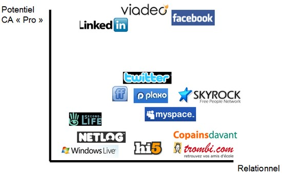media sociaux france