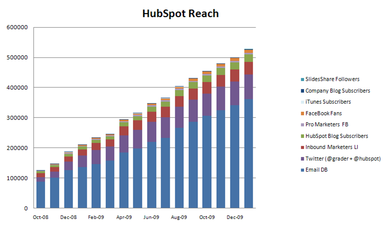 hubspot emailing