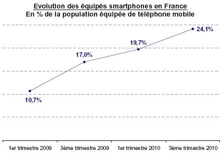 evolution smartphone en france