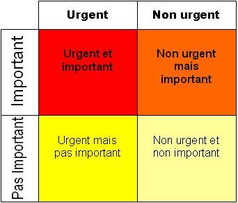 notion urgence