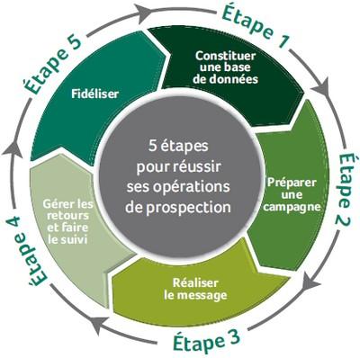 cycle des ventes