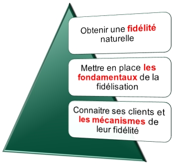 pyramide fidélisation