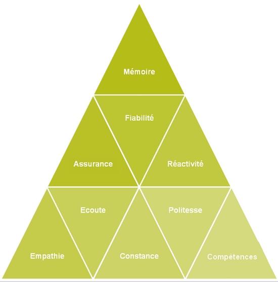 pyramide service clients