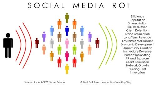 Quelles évolutions pour les Media Sociaux en 2012 ? [Interview] 12