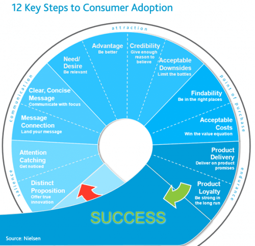 le cycle d'adoption d'un produit par des clients