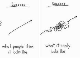 succès et échec