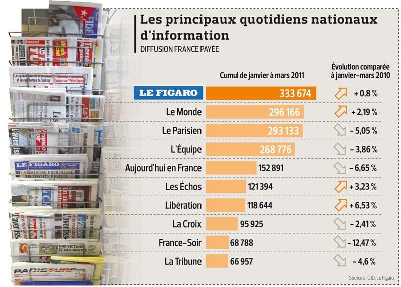principaux journaux en France