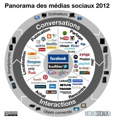 media-sociaux-2012