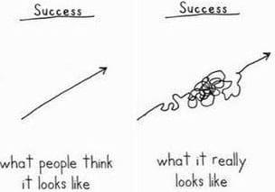route vers le succès