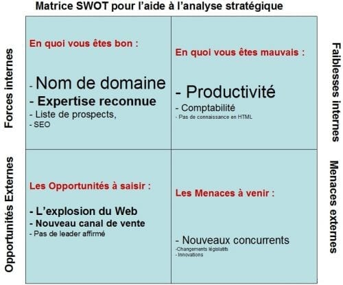 Le-SWOT