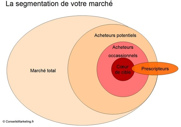 analyse-marche