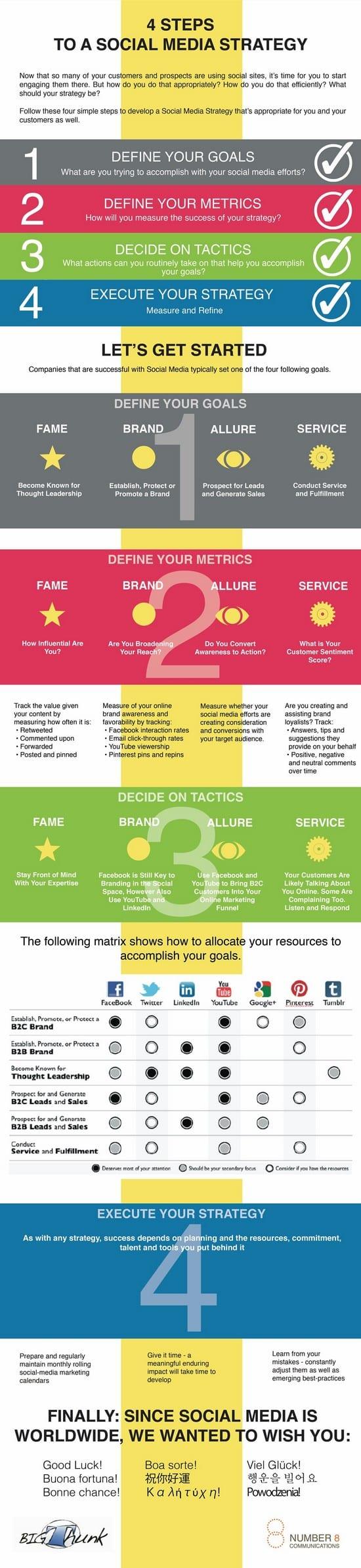 strategie media sociaux