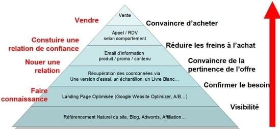 Quelles Stratégies Digitales pour développer ses ventes en B2B ? - Interview Laurent Ollivier d'Arressy 1
