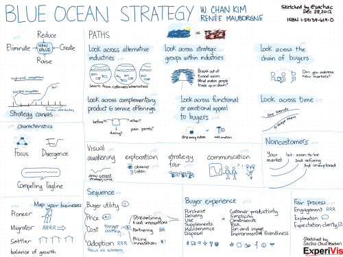 20121228-Book-Blue-Ocean-Strategy