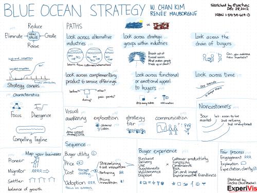 20121228-Book-Blue-Ocean-Strategy