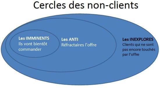 le cercle des non clients