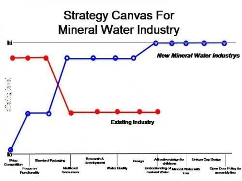 mineral-water-strategy-canvas