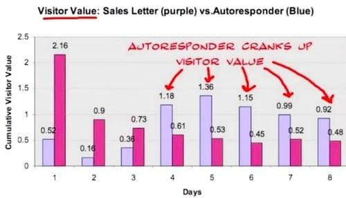 Comment développer ses ventes avec l'eMailing ? 12