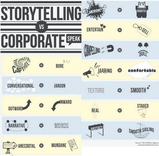Les 3 raisons de renoncer au marketing pour faire du storybranding 12