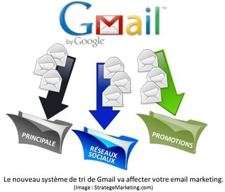 Comment s'assurer que vos emails soient lus avec le nouveau Gmail ? 1
