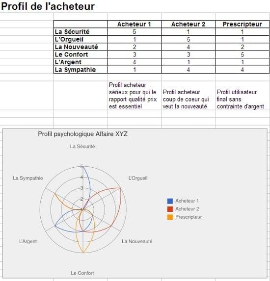 111 trucs et astuces pour la prospection commerciale – Partie 1