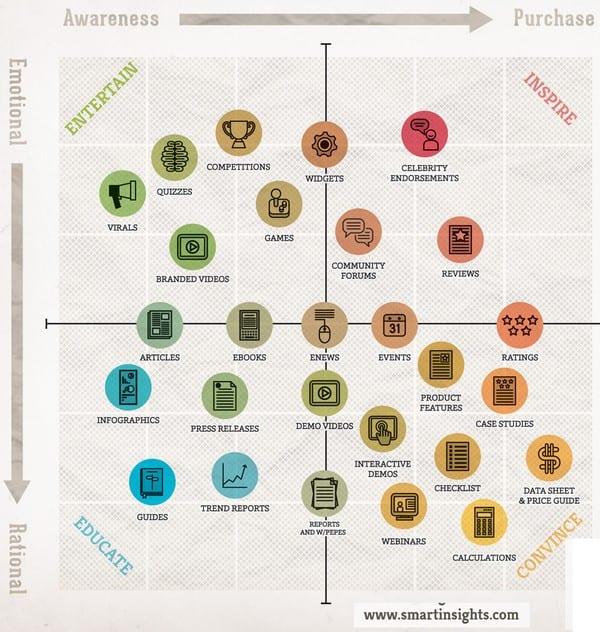 outils marketing et cycle des ventes