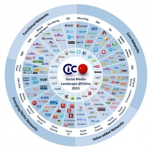 Social-media-in-China