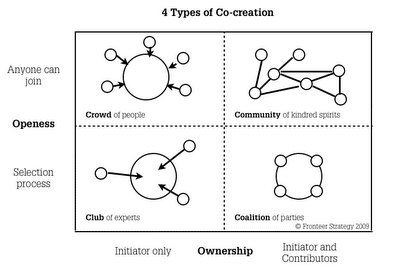 la co-creation