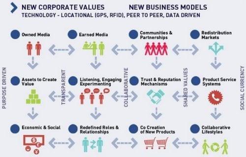 economy-colaborative