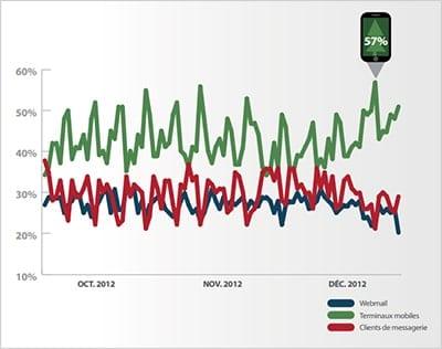 Quelles sont les tendances pour le marché de la Mobilité ? – Benoit Corbin [Interview]