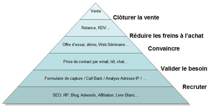 schema relation clients