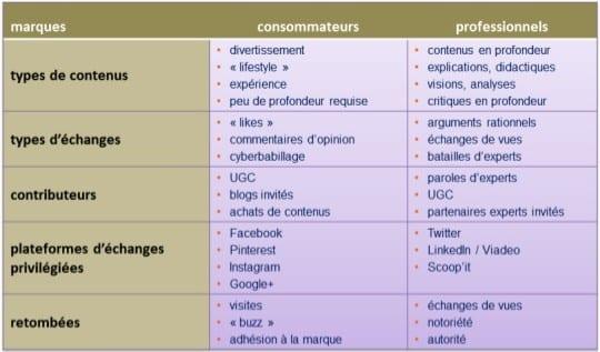 types de contenus
